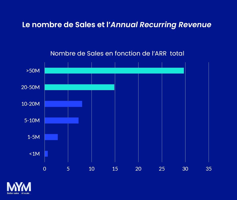 KPI Saas Nombre de Sales ARR