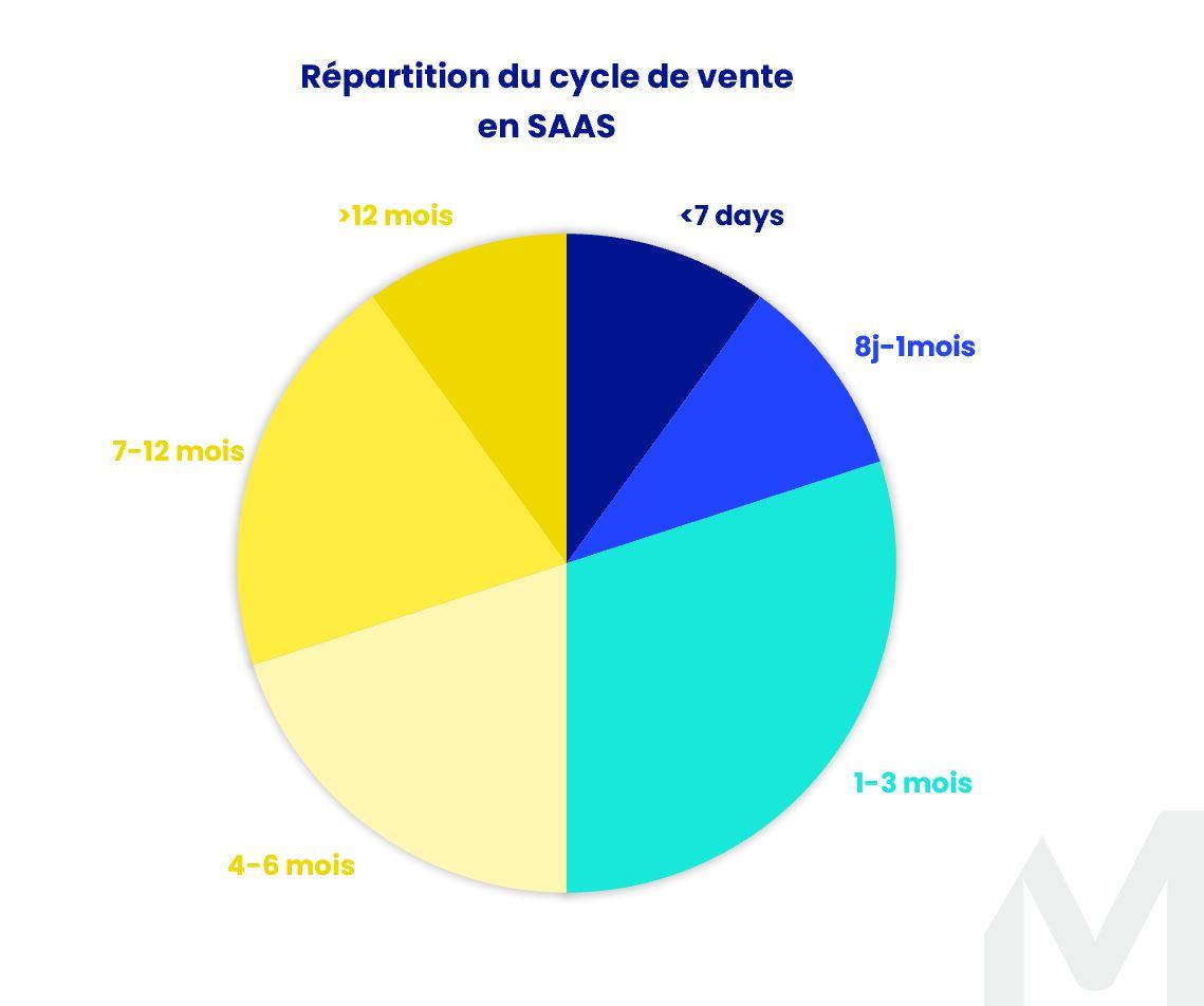 KPI Saas Répartition Cycle Vente