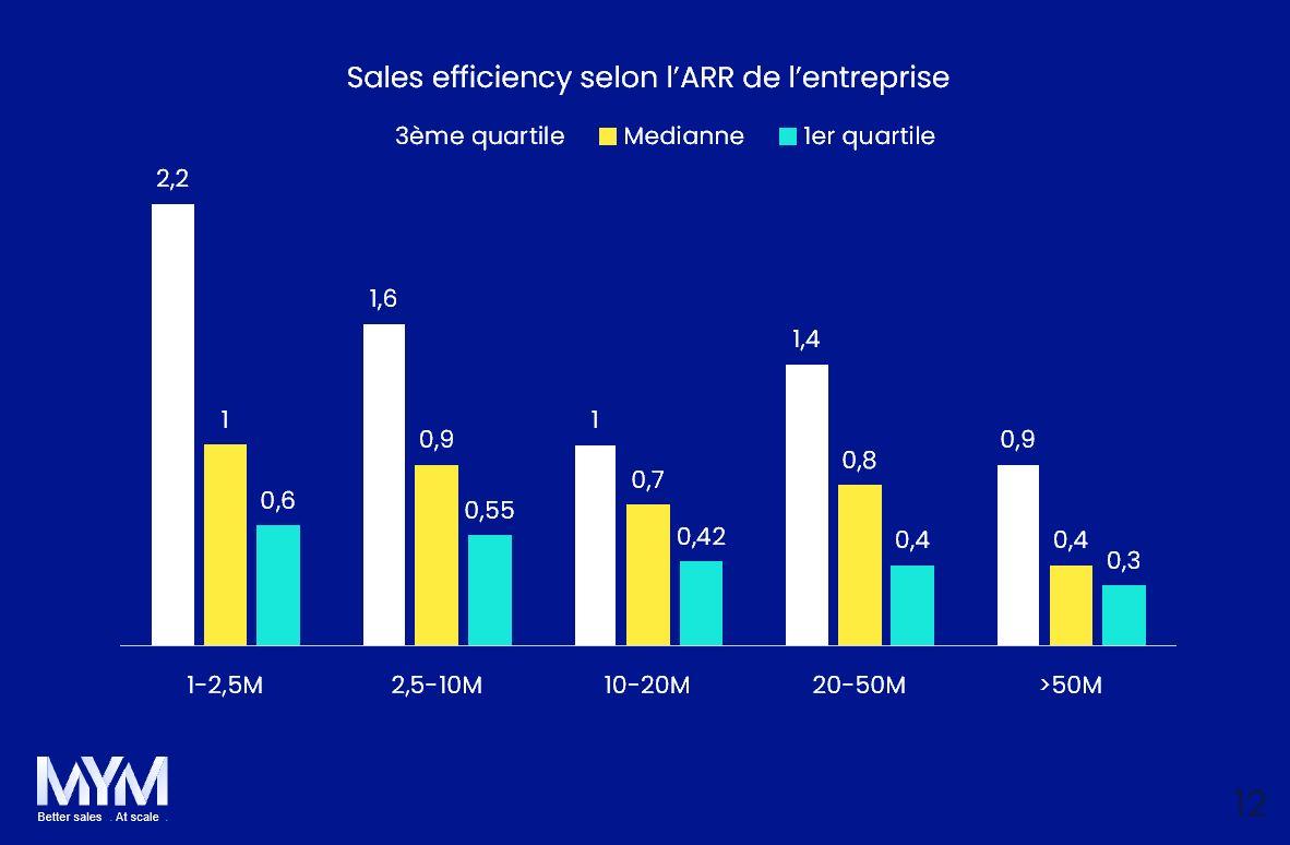 KPI Saas Sales Efficiency