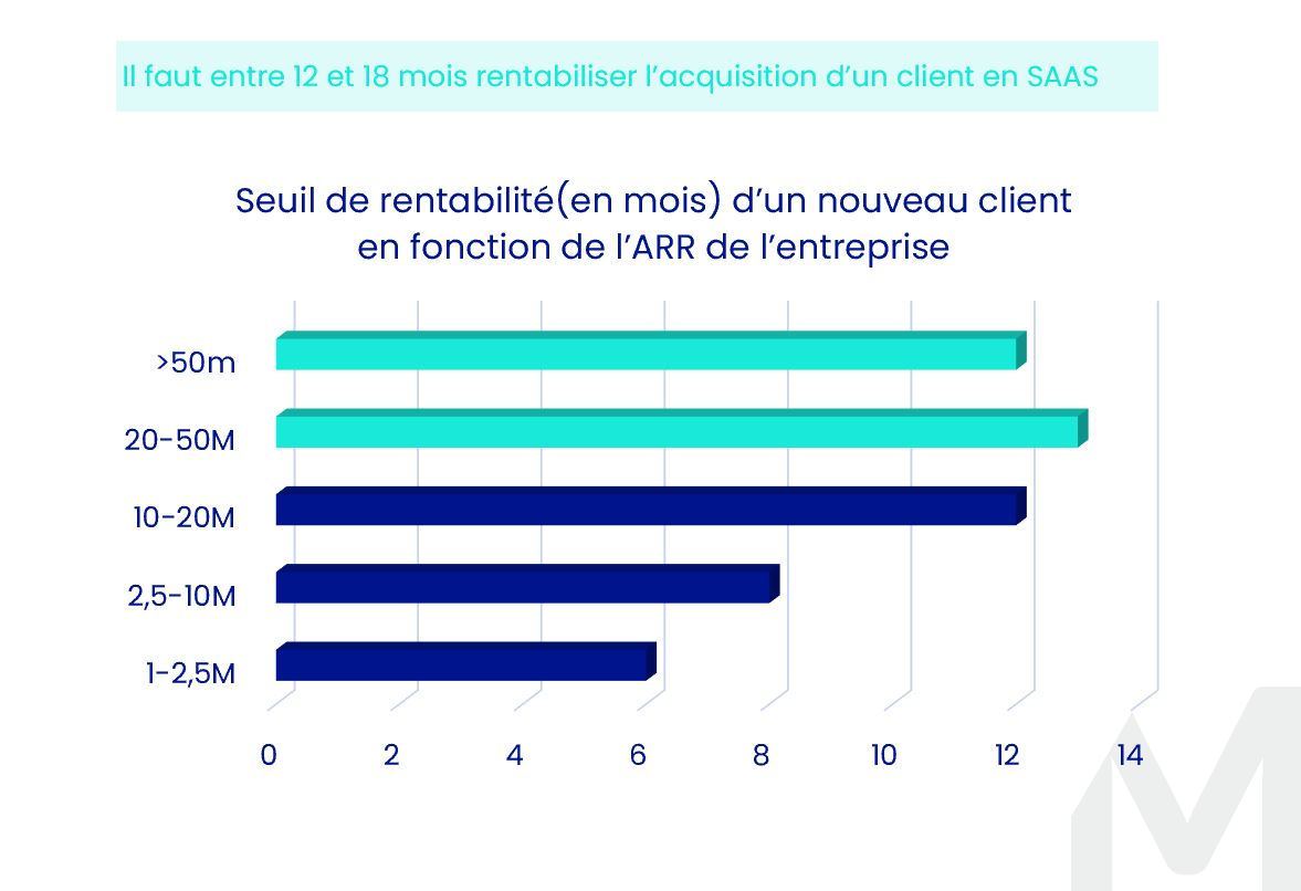 KPI Saas Seuil Rentabilité Nouveau Client