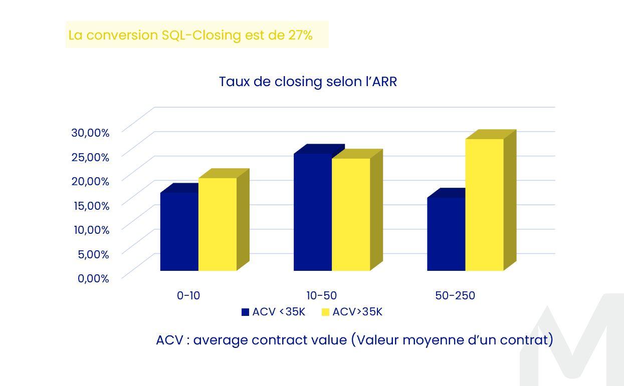 KPI Saas Taux de Closing