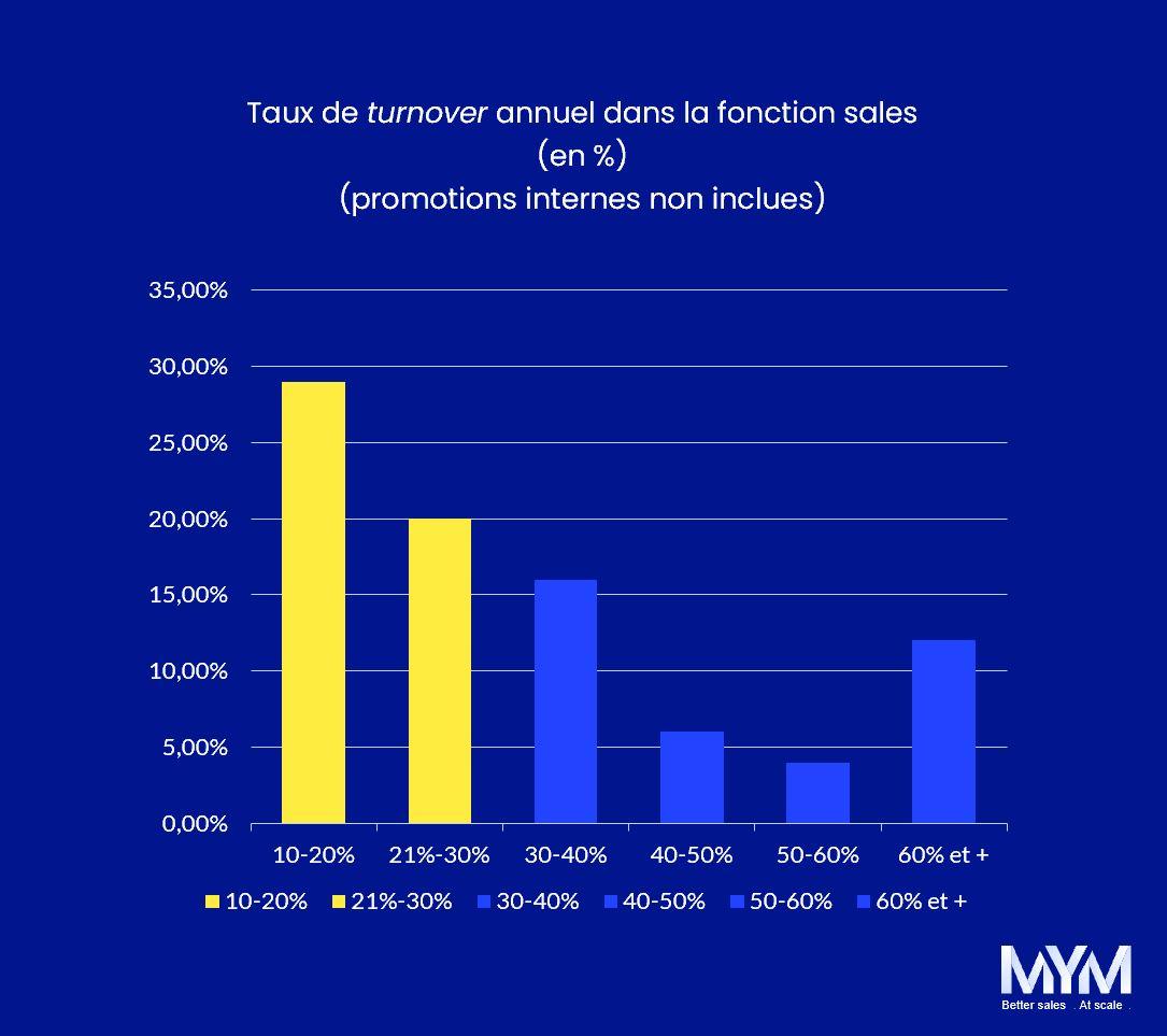 KPI Saas Turnover des Commerciaux