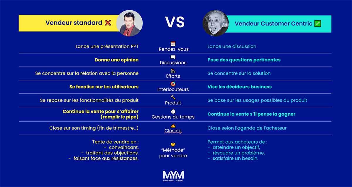 Vendeur standard VS Vendeur Customer Centric Selling