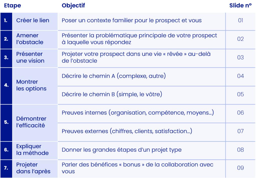 Tableau Récapitulatif MYM - Les 7 étapes du pitch commercial