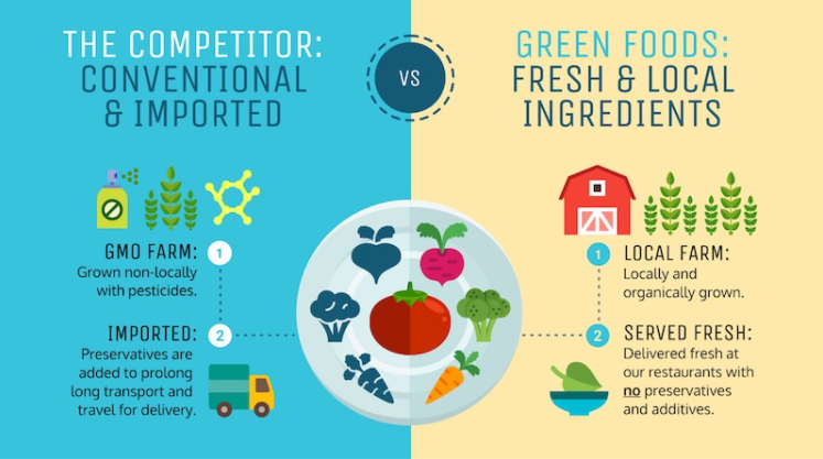 Exemple pitch Green Food