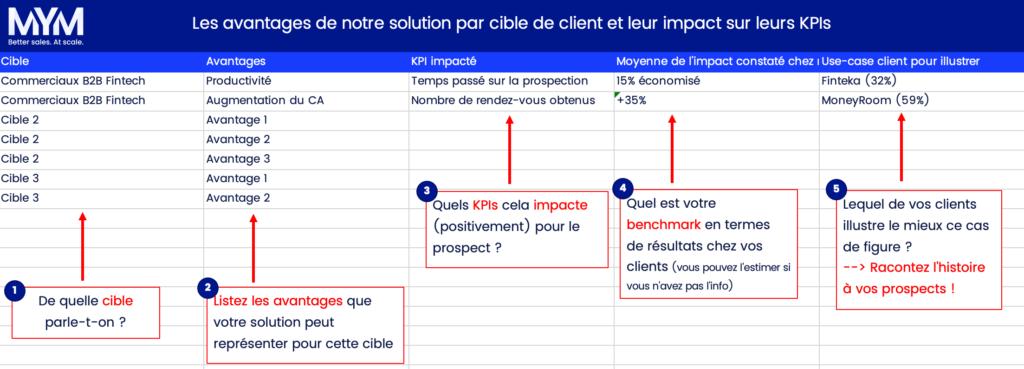 pour la méthode MEDDIC, c'est un tableau qui présente les KPI par type d'avantage client
