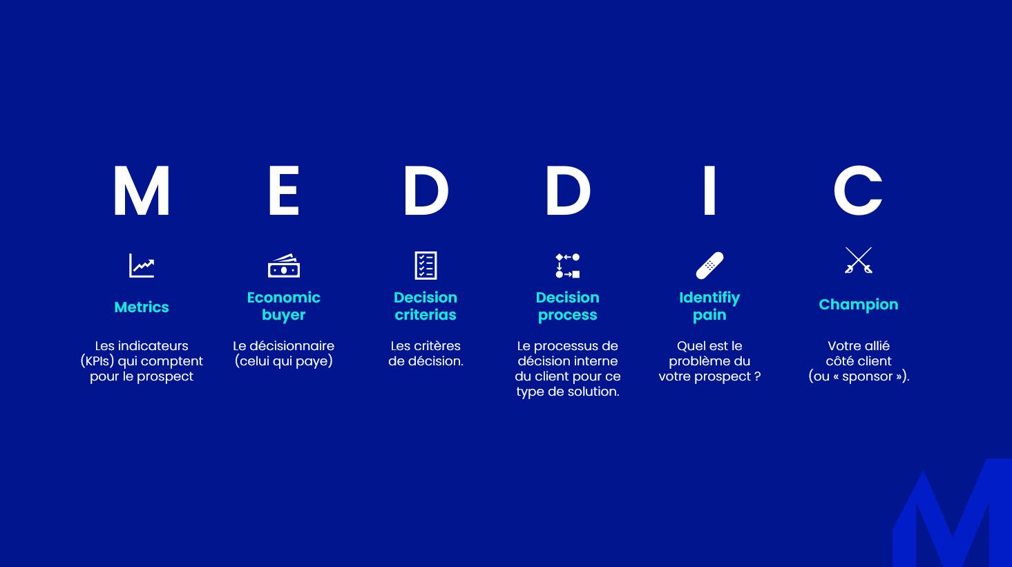 MEDDIC concept
