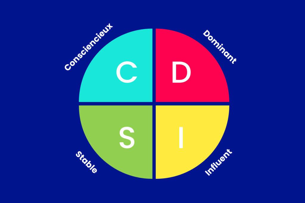 Méthode DISC schéma