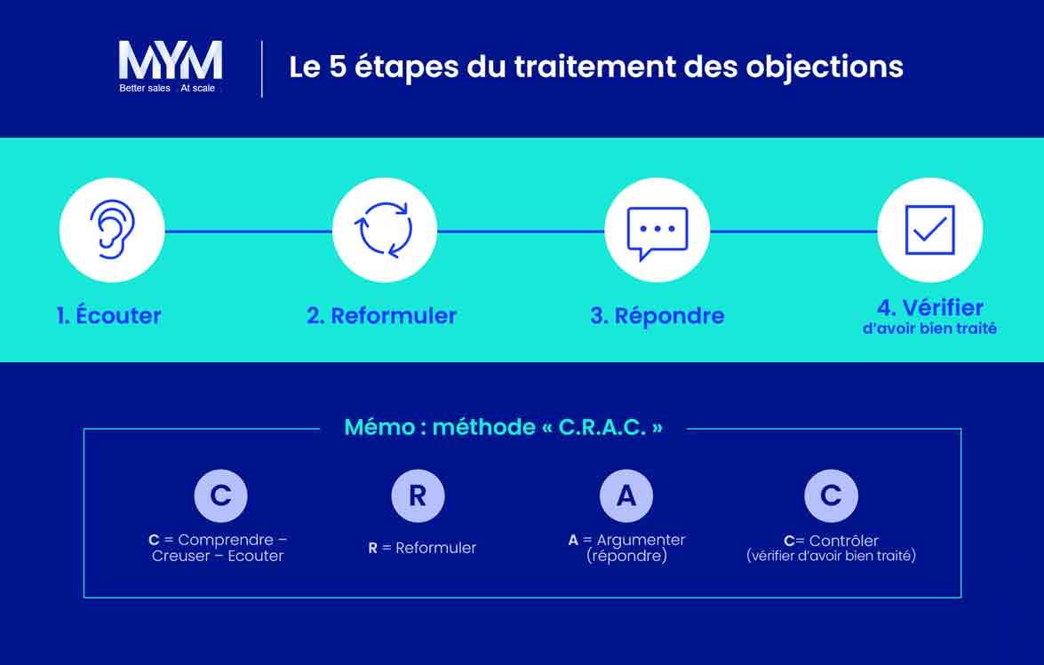 Les 4 étapes du traitement des objections en vente B2B